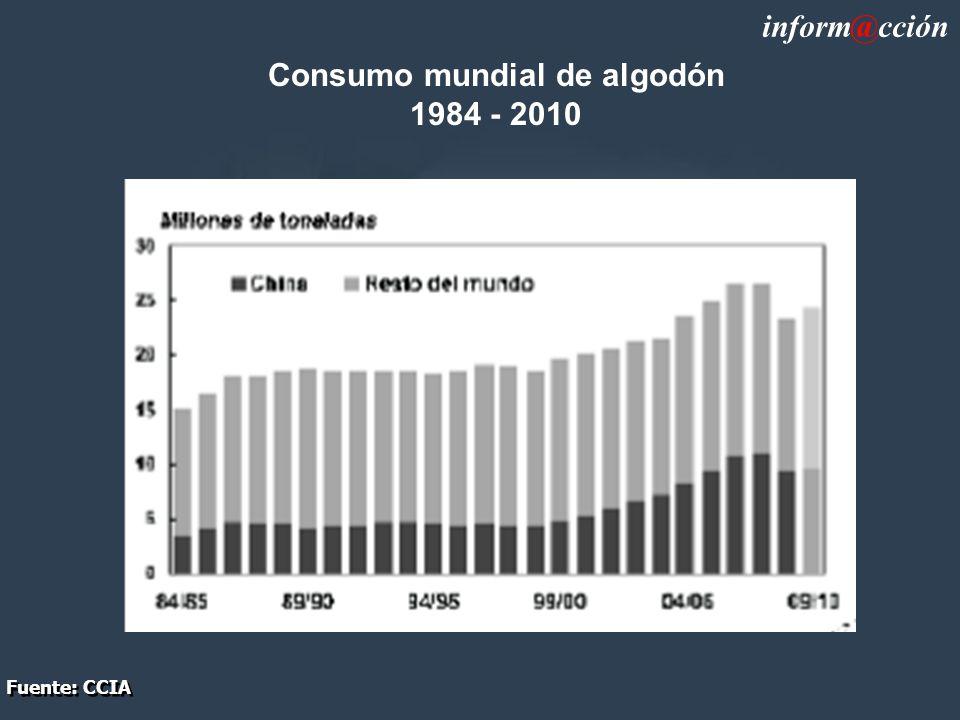Consumo mundial de algodón 1984 - 2010 inform@cción Fuente: CCIA