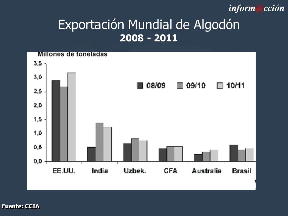 Exportación Mundial de Algodón 2008 - 2011 inform@cción Fuente: CCIA