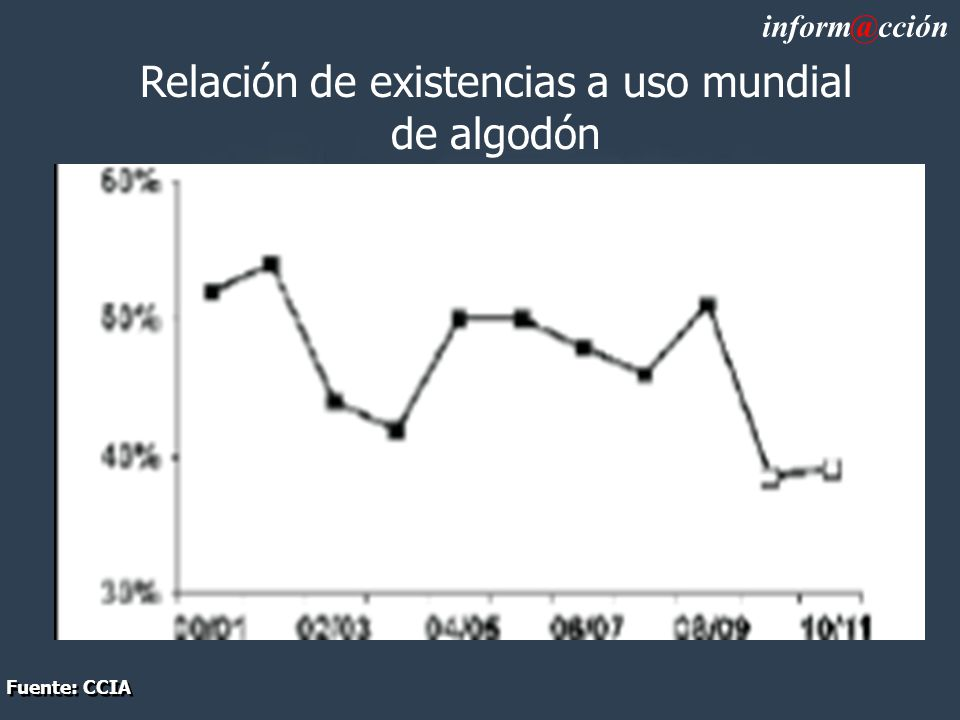 Relación de existencias a uso mundial de algodón inform@cción Fuente: CCIA