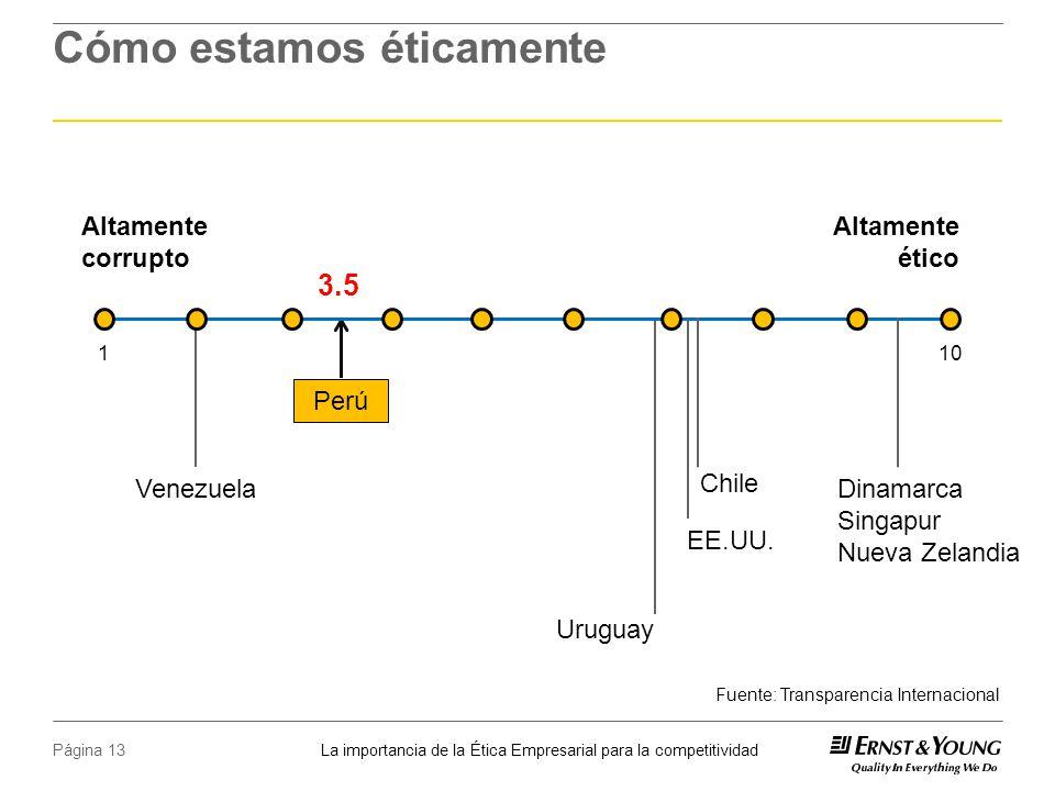 La importancia de la Ética Empresarial para la competitividad Página 13 Uruguay Venezuela Cómo estamos éticamente Altamente corrupto Altamente ético Perú 3.5 101 Fuente: Transparencia Internacional Dinamarca Singapur Nueva Zelandia Chile EE.UU.
