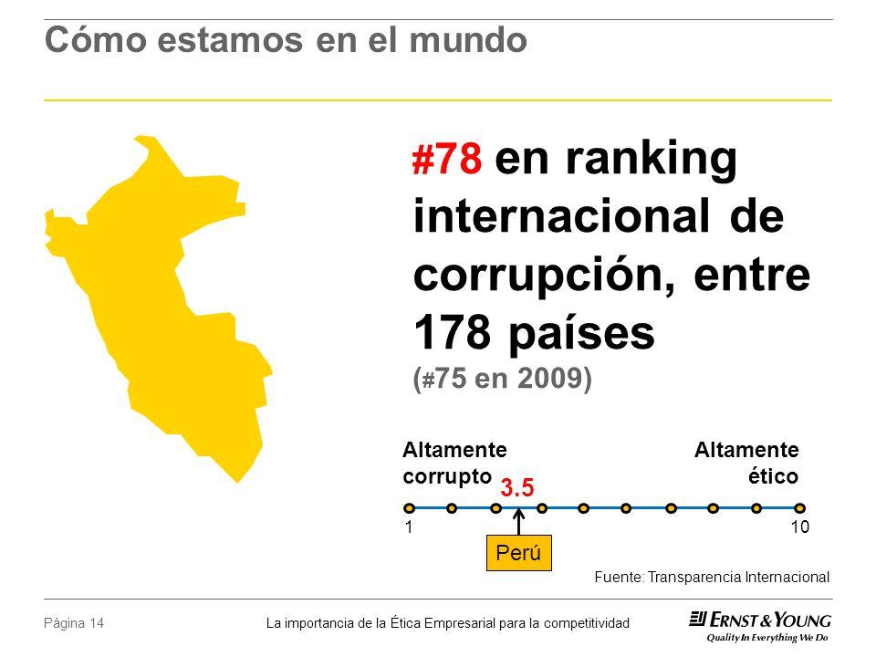 La importancia de la Ética Empresarial para la competitividad Página 14 Cómo estamos en el mundo Fuente: Transparencia Internacional # 78 en ranking internacional de corrupción, entre 178 países ( # 75 en 2009) Altamente corrupto Altamente ético Perú 3.5 101