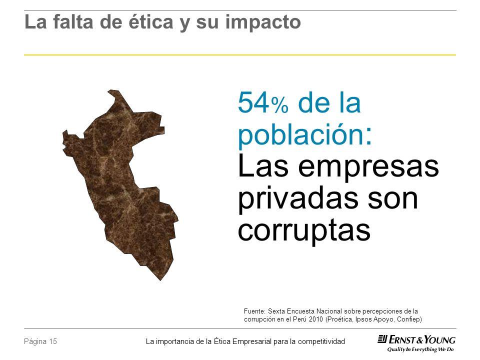 La importancia de la Ética Empresarial para la competitividad Página 15 La falta de ética y su impacto Fuente: Sexta Encuesta Nacional sobre percepciones de la corrupción en el Perú 2010 (Proética, Ipsos Apoyo, Confiep) 54 % de la población : Las empresas privadas son corruptas