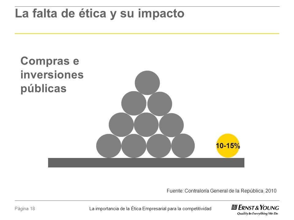 La importancia de la Ética Empresarial para la competitividad Página 18 La falta de ética y su impacto Compras e inversiones públicas 10-15% Fuente: Contraloría General de la República, 2010