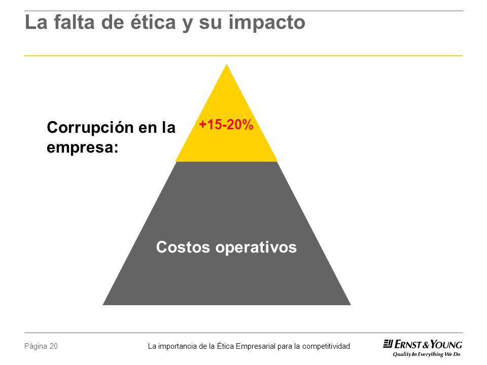 La importancia de la Ética Empresarial para la competitividad Página 20 La falta de ética y su impacto Corrupción en la empresa: +15-20% Costos operativos