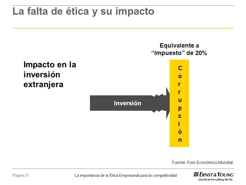 La importancia de la Ética Empresarial para la competitividad Página 21 La falta de ética y su impacto Impacto en la inversión extranjera Equivalente a Impuesto de 20% Inversión Fuente: Foro Económico Mundial