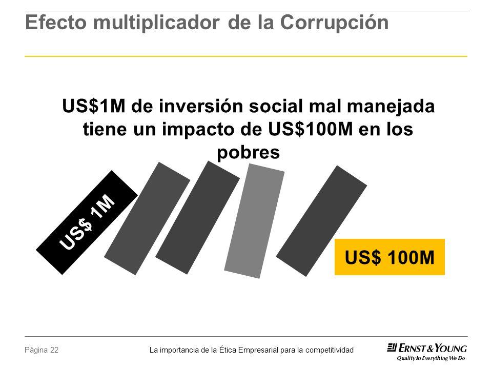 La importancia de la Ética Empresarial para la competitividad Página 22 Efecto multiplicador de la Corrupción US$1M de inversión social mal manejada tiene un impacto de US$100M en los pobres US$ 100M US$ 1M