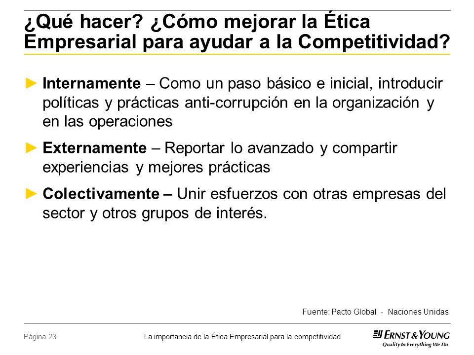 La importancia de la Ética Empresarial para la competitividad Página 23 ¿Qué hacer.