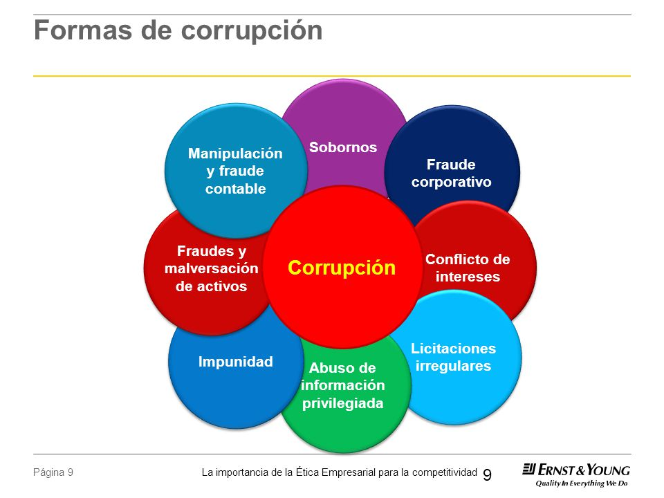La importancia de la Ética Empresarial para la competitividad Página 9 Formas de corrupción 9 Sobornos Fraude corporativo Conflicto de intereses Licitaciones irregulares Abuso de información privilegiada Impunidad Fraudes y malversación de activos Manipulación y fraude contable Manipulación y fraude contable Corrupción