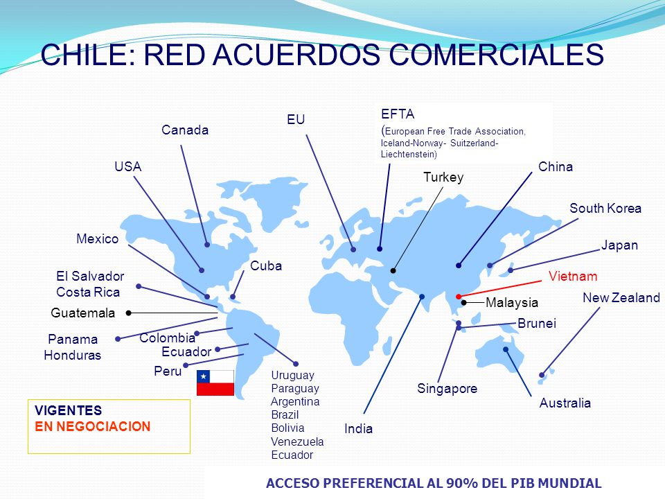 USA Mexico EU South Korea El Salvador Costa Rica EFTA ( European Free Trade Association, Iceland-Norway- Suitzerland- Liechtenstein) New Zealand Singapore Malaysia China Japan Vietnam Brunei Australia Turkey ACCESO PREFERENCIAL AL 90% DEL PIB MUNDIAL Peru Panama Honduras Uruguay Paraguay Argentina Brazil Bolivia Venezuela Ecuador India Cuba VIGENTES EN NEGOCIACION Guatemala Colombia Canada CHILE: RED ACUERDOS COMERCIALES Ecuador