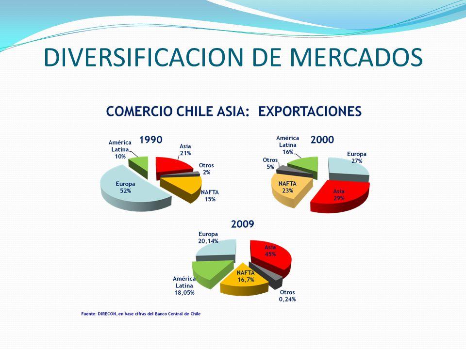 DIVERSIFICACION DE MERCADOS