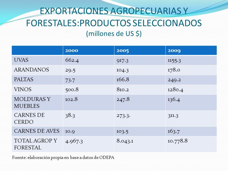 EXPORTACIONES AGROPECUARIAS Y FORESTALES:PRODUCTOS SELECCIONADOS (millones de US $) 200020052009 UVAS662.4917.31155.3 ARANDANOS29.5104.3178.0 PALTAS73