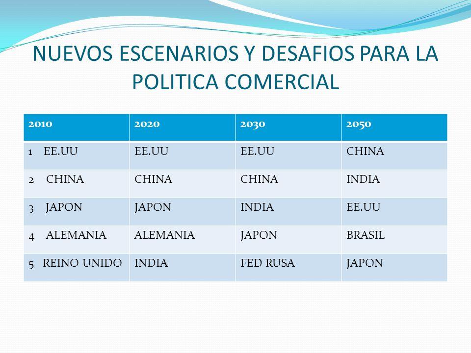 NUEVOS ESCENARIOS Y DESAFIOS PARA LA POLITICA COMERCIAL 2010202020302050 1 EE.UUEE.UU CHINA 2 CHINACHINA INDIA 3 JAPONJAPONINDIAEE.UU 4 ALEMANIAALEMAN