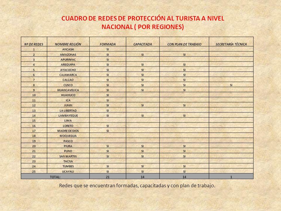 CUADRO DE REDES DE PROTECCIÓN AL TURISTA A NIVEL NACIONAL ( POR REGIONES) Redes que se encuentran formadas, capacitadas y con plan de trabajo. Nº DE R