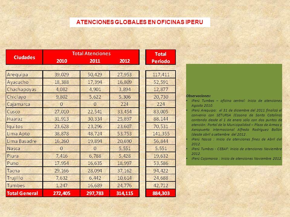 Observaciones: iPerú Tumbes – oficina central: Inicio de atenciones Agosto 2010. iPerú Arequipa: el 31 de diciembre del 2011 finalizó el convenio con