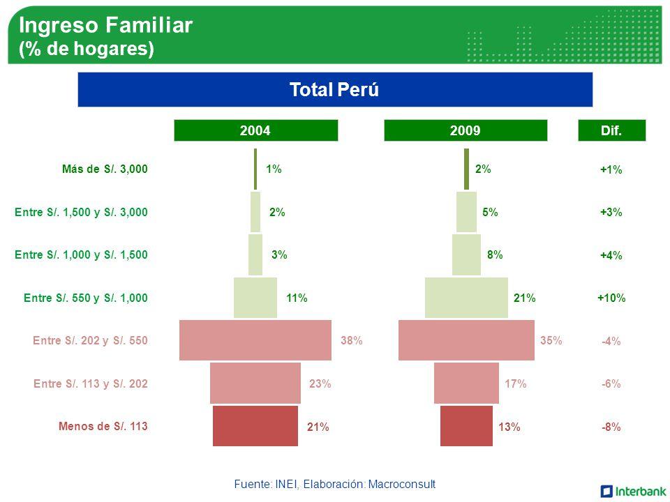 Ingreso Familiar (% de hogares) Fuente: INEI, Elaboración: Macroconsult Total Perú 21% 23% 38% 11% 3% 2% 1% 13% 17% 35% 21% 8% 5% 2% Más de S/.