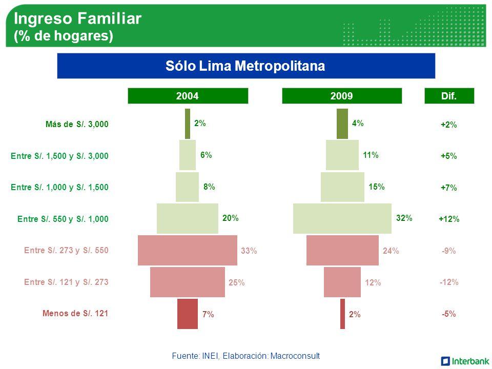 Fuente: INEI, Elaboración: Macroconsult Sólo Lima Metropolitana Más de S/.