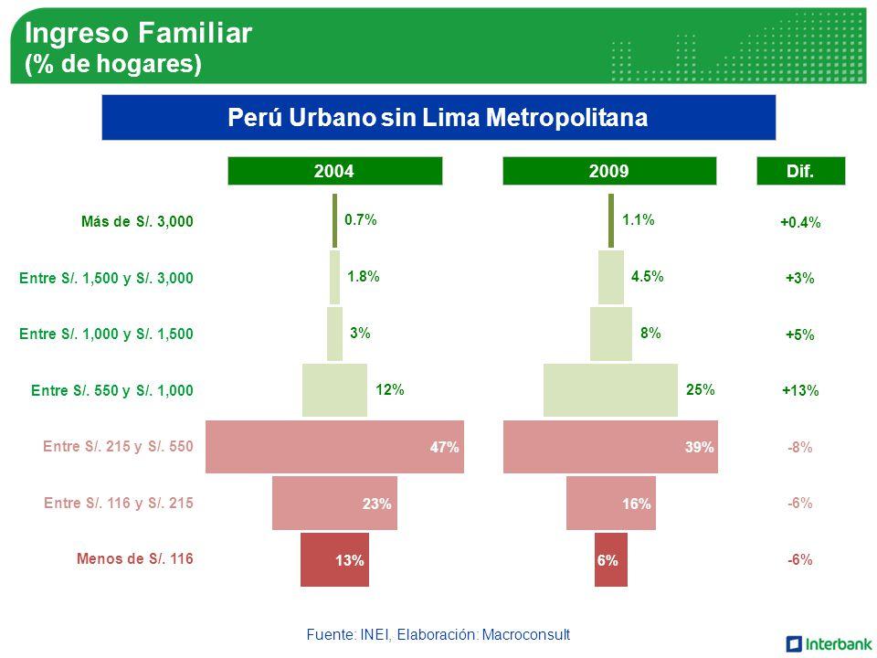 Fuente: INEI, Elaboración: Macroconsult Perú Urbano sin Lima Metropolitana Más de S/.