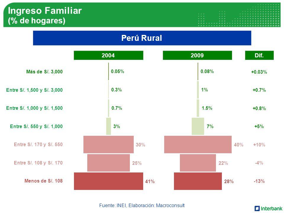 Fuente: INEI, Elaboración: Macroconsult Perú Rural Más de S/.