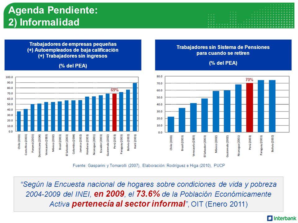 Agenda Pendiente: 2) Informalidad Trabajadores de empresas pequeñas (+) Autoempleados de baja calificación (+) Trabajadores sin ingresos (% del PEA) Trabajadores sin Sistema de Pensiones para cuando se retiren (% del PEA) Fuente: Gasparini y Tornarolli (2007), Elaboración: Rodríguez e Higa (2010), PUCP Según la Encuesta nacional de hogares sobre condiciones de vida y pobreza 2004-2009 del INEI, en 2009, el 73.6% de la Población Económicamente Activa pertenecía al sector informal, OIT (Enero 2011) 69% 70%