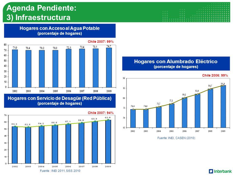Agenda Pendiente: 3) Infraestructura Hogares con Alumbrado Eléctrico (porcentaje de hogares) Fuente: INEI, CASEN (2010) Fuente : INEI 2011, SISS 2010 Hogares con Acceso al Agua Potable (porcentaje de hogares) Hogares con Servicio de Desagüe (Red Pública) (porcentaje de hogares) Chile 2007: 99% Chile 2007: 94% Chile 2006: 99%