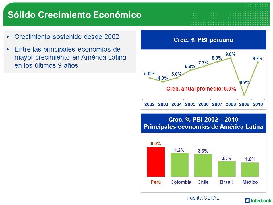 Sólido Crecimiento Económico Crec.