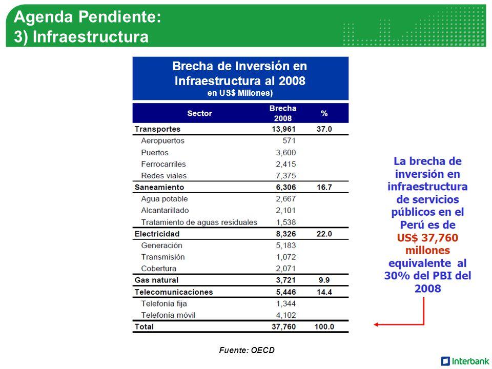Agenda Pendiente: 3) Infraestructura Brecha de Inversión en Infraestructura al 2008 en US$ Millones) Fuente: OECD