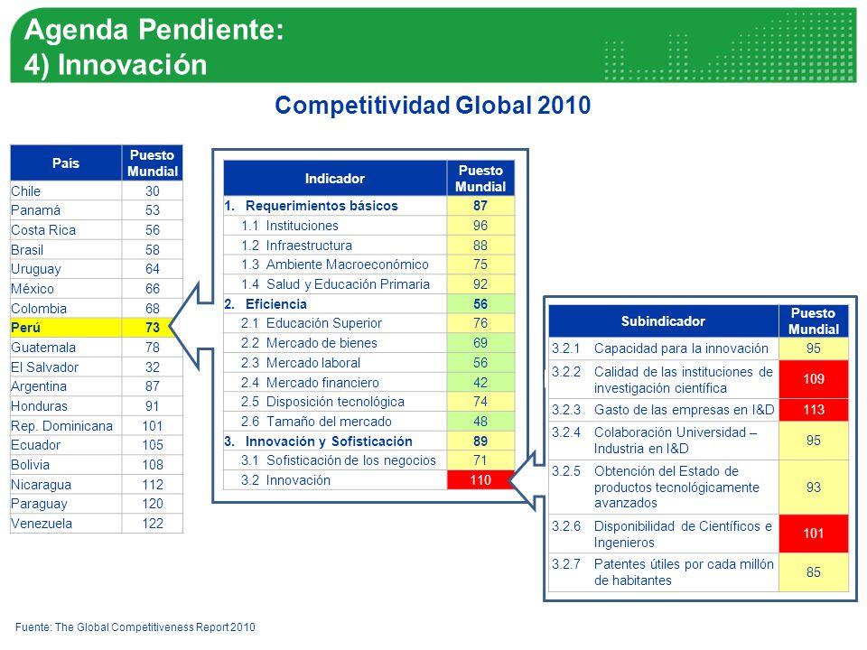 Agenda Pendiente: 4) Innovación Competitividad Global 2010 País Puesto Mundial Chile30 Panamá53 Costa Rica56 Brasil58 Uruguay64 México66 Colombia68 Perú73 Guatemala78 El Salvador32 Argentina87 Honduras91 Rep.
