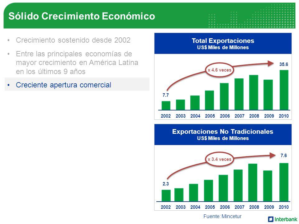 Sólido Crecimiento Económico Total Exportaciones US$ Miles de Millones Fuente: Mincetur Exportaciones No Tradicionales US$ Miles de Millones Crecimiento sostenido desde 2002 Entre las principales economías de mayor crecimiento en América Latina en los últimos 9 años Creciente apertura comercial Búsqueda de nuevos mercados Escenario estable de precios Mayor recaudación del IGV Crecimiento del ingreso familiar 200220032004200520062007200820092010 200220032004200520062007200820092010 7.7 35.6 2.3 7.6 x 4.6 veces x 3.4 veces