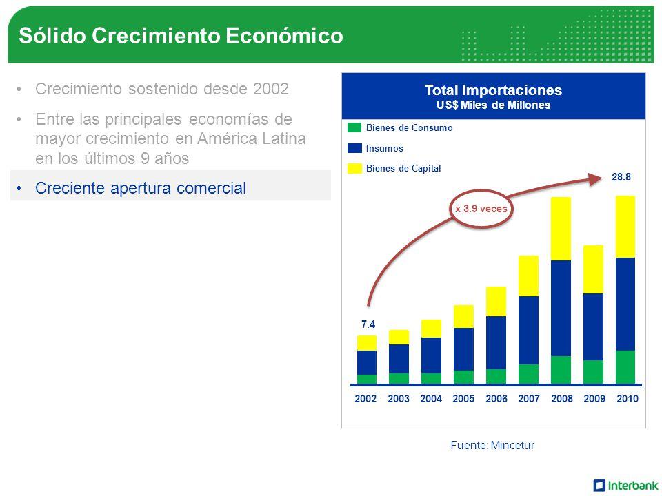 Sólido Crecimiento Económico Crecimiento sostenido desde 2002 Entre las principales economías de mayor crecimiento en América Latina en los últimos 9 años Creciente apertura comercial Búsqueda de nuevos mercados Escenario estable de precios Mayor recaudación del IGV Crecimiento del ingreso familiar Total Importaciones US$ Miles de Millones Fuente: Mincetur 28.8 x 3.9 veces 200220032004200520062007200820092010 Bienes de Consumo Insumos Bienes de Capital 7.4