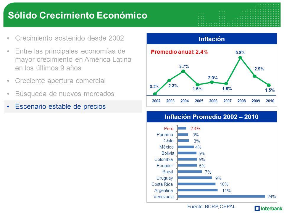Crecimiento sostenido desde 2002 Entre las principales economías de mayor crecimiento en América Latina en los últimos 9 años Creciente apertura comercial Búsqueda de nuevos mercados Escenario estable de precios Mayor recaudación del IGV Crecimiento del ingreso familiar Inflación 0.2% 2.3% 3.7% 1.6% 2.0% 1.8% 5.8% 2.9% 1.5% 200220032004200520062007200820092010 Promedio anual: 2.4% Fuente: BCRP, CEPAL Inflación Promedio 2002 – 2010 24% 11% 10% 9% 7% 5% 4% 3% 2.4% Venezuela Argentina Costa Rica Uruguay Brasil Ecuador Colombia Bolivia México Chile Panamá Perú