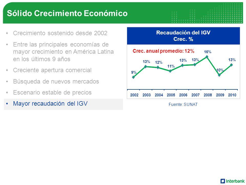 Sólido Crecimiento Económico Crecimiento sostenido desde 2002 Entre las principales economías de mayor crecimiento en América Latina en los últimos 9 años Creciente apertura comercial Búsqueda de nuevos mercados Escenario estable de precios Mayor recaudación del IGV Crecimiento del ingreso familiar Recaudación del IGV Crec.