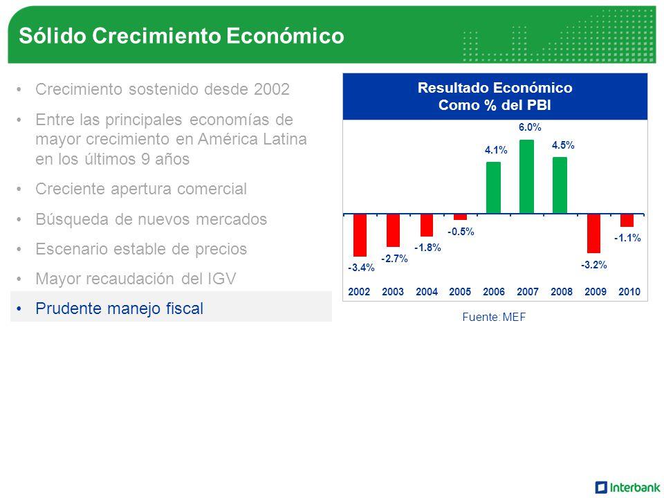 Sólido Crecimiento Económico Crecimiento sostenido desde 2002 Entre las principales economías de mayor crecimiento en América Latina en los últimos 9 años Creciente apertura comercial Búsqueda de nuevos mercados Escenario estable de precios Mayor recaudación del IGV Prudente manejo fiscal Crecimiento del ingreso familiar Resultado Económico Como % del PBI -3.4% -2.7% -1.8% -0.5% 4.1% 6.0% 4.5% -3.2% -1.1% 200220032004200520062007200820092010 Fuente: MEF