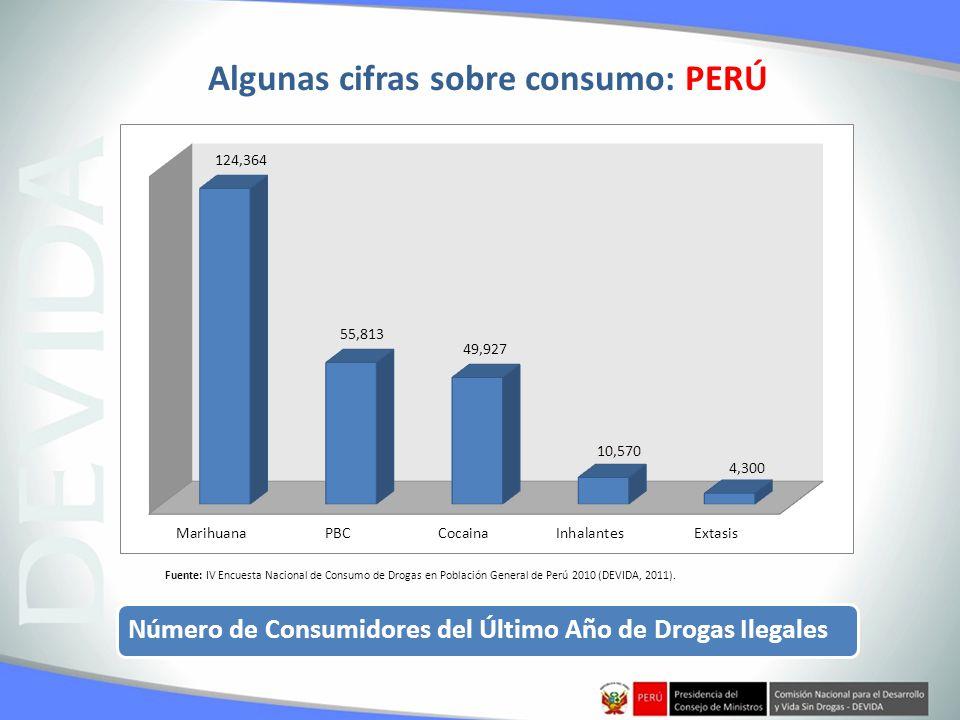 Número de Consumidores del Último Año de Drogas Ilegales Fuente: IV Encuesta Nacional de Consumo de Drogas en Población General de Perú 2010 (DEVIDA,