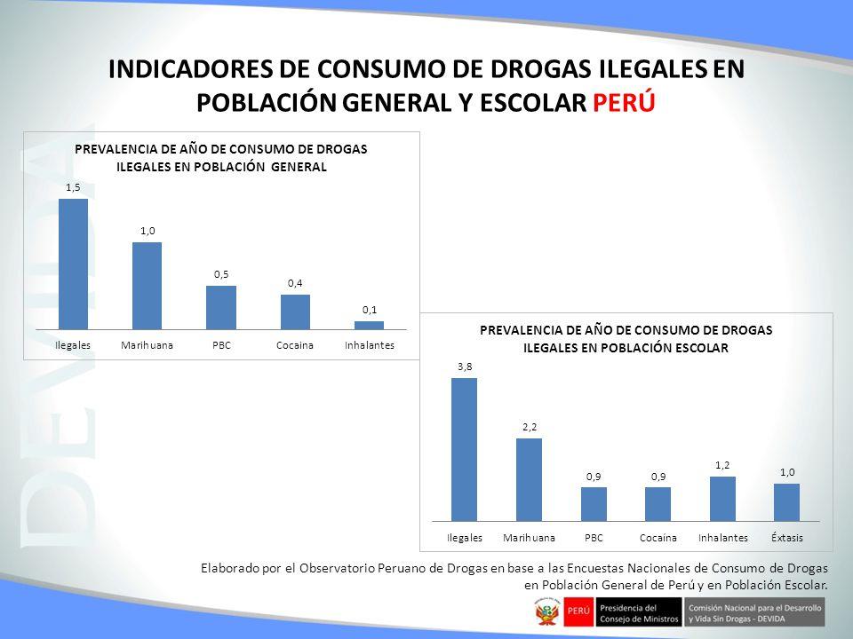 Elaborado por el Observatorio Peruano de Drogas en base a las Encuestas Nacionales de Consumo de Drogas en Población General de Perú y en Población Es