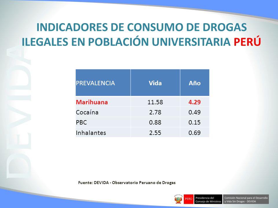 INDICADORES DE CONSUMO DE DROGAS ILEGALES EN POBLACIÓN UNIVERSITARIA PERÚ PREVALENCIAVidaAño Marihuana11.584.29 Cocaína2.780.49 PBC0.880.15 Inhalantes