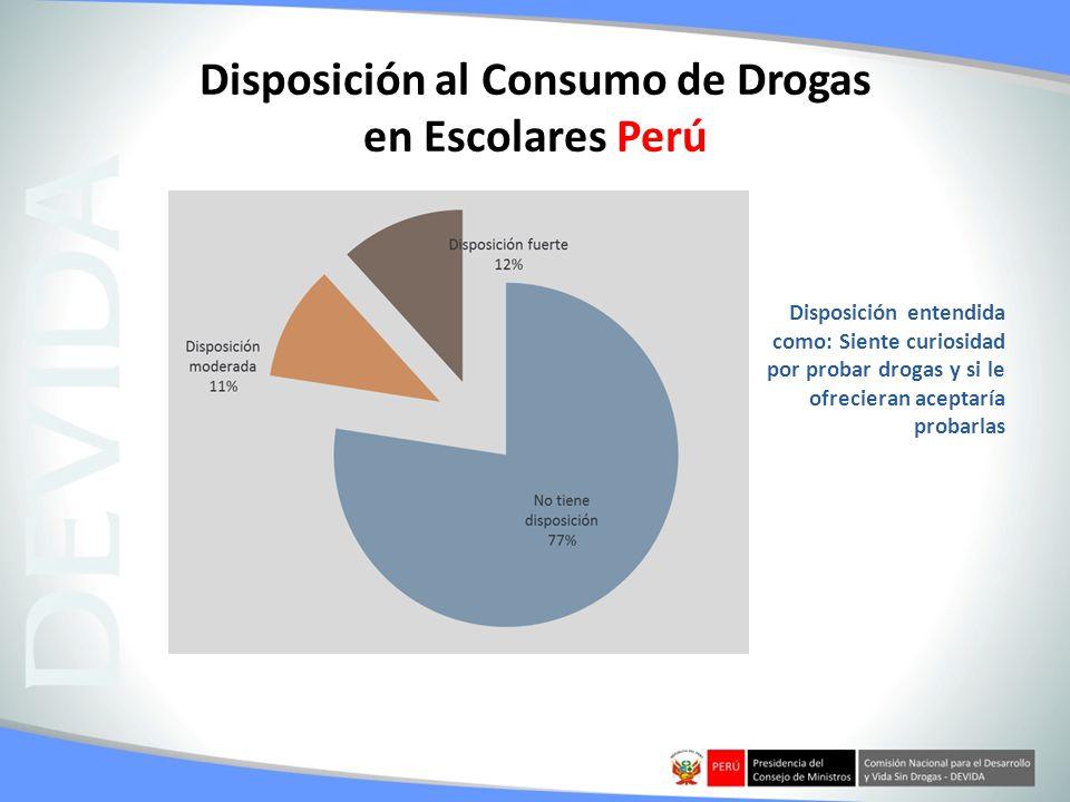 Disposición al Consumo de Drogas en Escolares Perú Disposición entendida como: Siente curiosidad por probar drogas y si le ofrecieran aceptaría probar