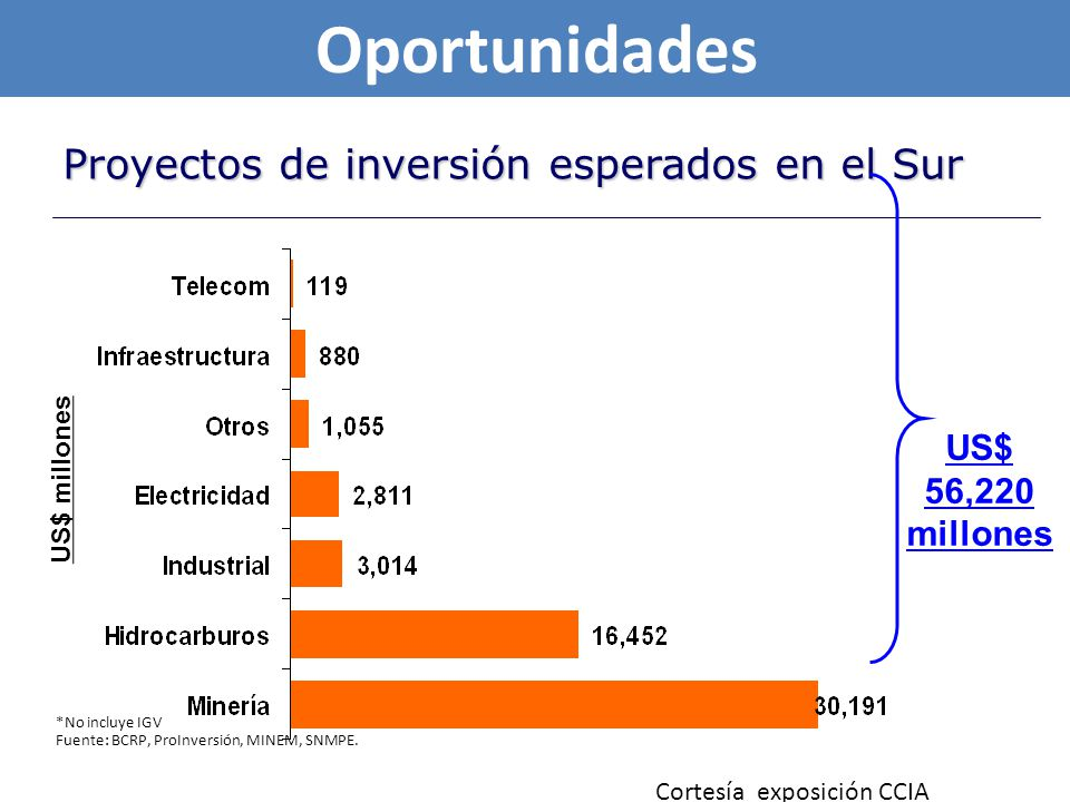 Fuente: INEI, IPE Inversión Minera (US$ 30,191 mm) Exportaciones US$ 22,000 millones anuales PBI US$ 36,000 millones anuales Ingresos Fiscales S/.