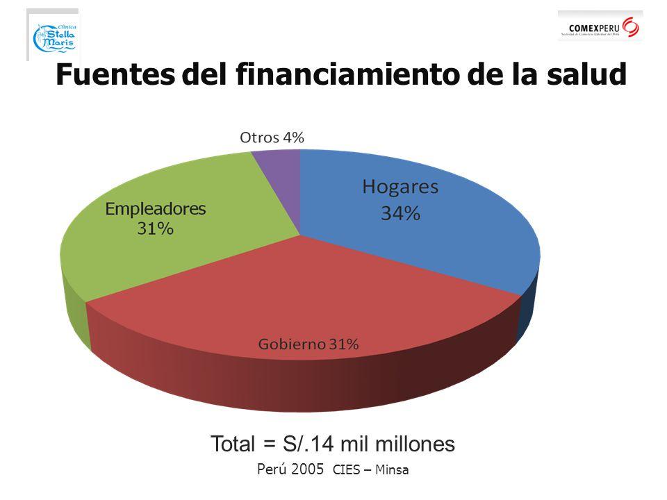 Fuentes del financiamiento de la salud Total = S/.14 mil millones Perú 2005 CIES – Minsa