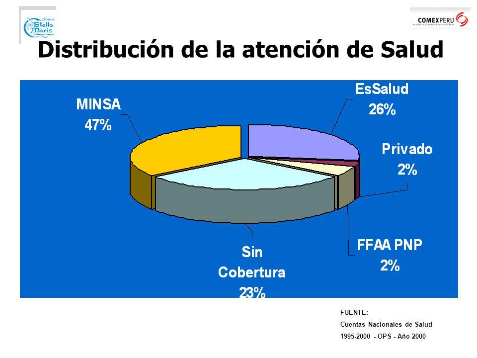 Distribución de la atención de Salud FUENTE: Cuentas Nacionales de Salud 1995-2000 - OPS - Año 2000