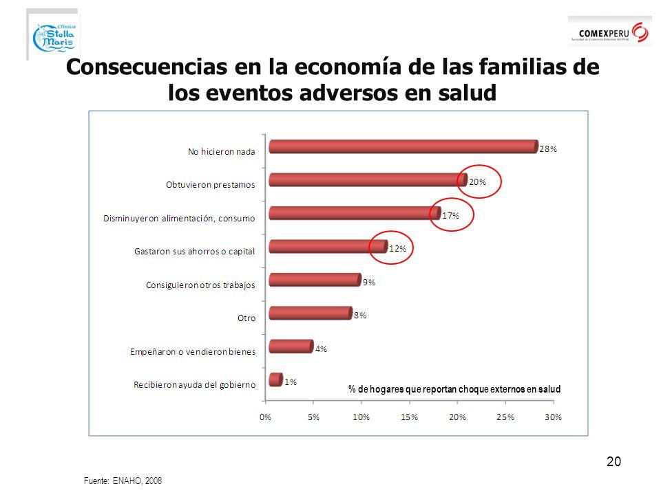 Consecuencias en la economía de las familias de los eventos adversos en salud 20 Fuente: ENAHO, 2008 % de hogares que reportan choque externos en salud
