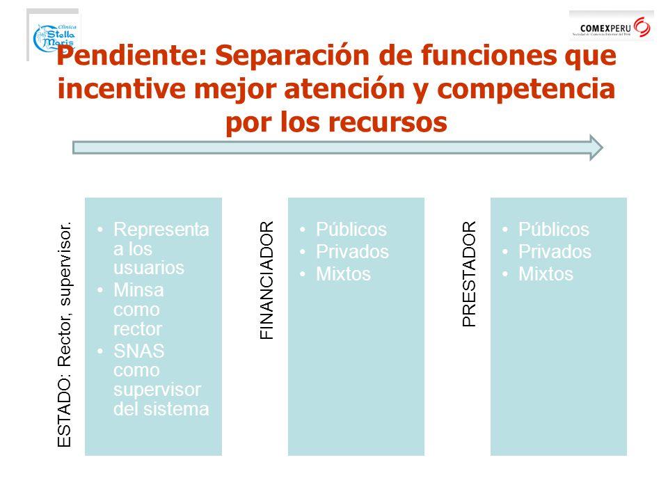Pendiente: Separación de funciones que incentive mejor atención y competencia por los recursos ESTADO: Rector, supervisor.