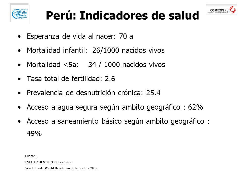 Perú: Indicadores de salud Esperanza de vida al nacer: 70 a Mortalidad infantil: 26/1000 nacidos vivos Mortalidad <5a: 34 / 1000 nacidos vivos Tasa total de fertilidad: 2.6 Prevalencia de desnutrición crónica: 25.4 Acceso a agua segura según ambito geográfico : 62% Acceso a saneamiento básico según ambito geográfico : 49% Fuente : INEI.