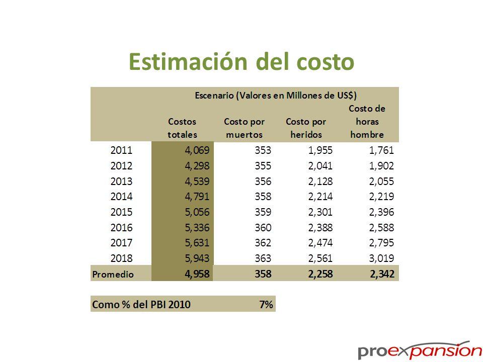 Estimación del costo