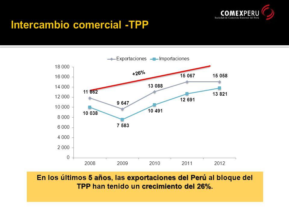 5 añosexportaciones del Perú TPPcrecimiento del 26% En los últimos 5 años, las exportaciones del Perú al bloque del TPP han tenido un crecimiento del 26%.