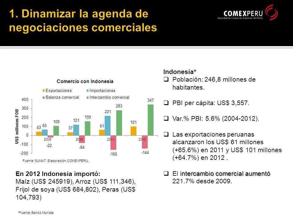 *Fuente: Banco Mundial Indonesia* Población: 246,8 millones de habitantes.