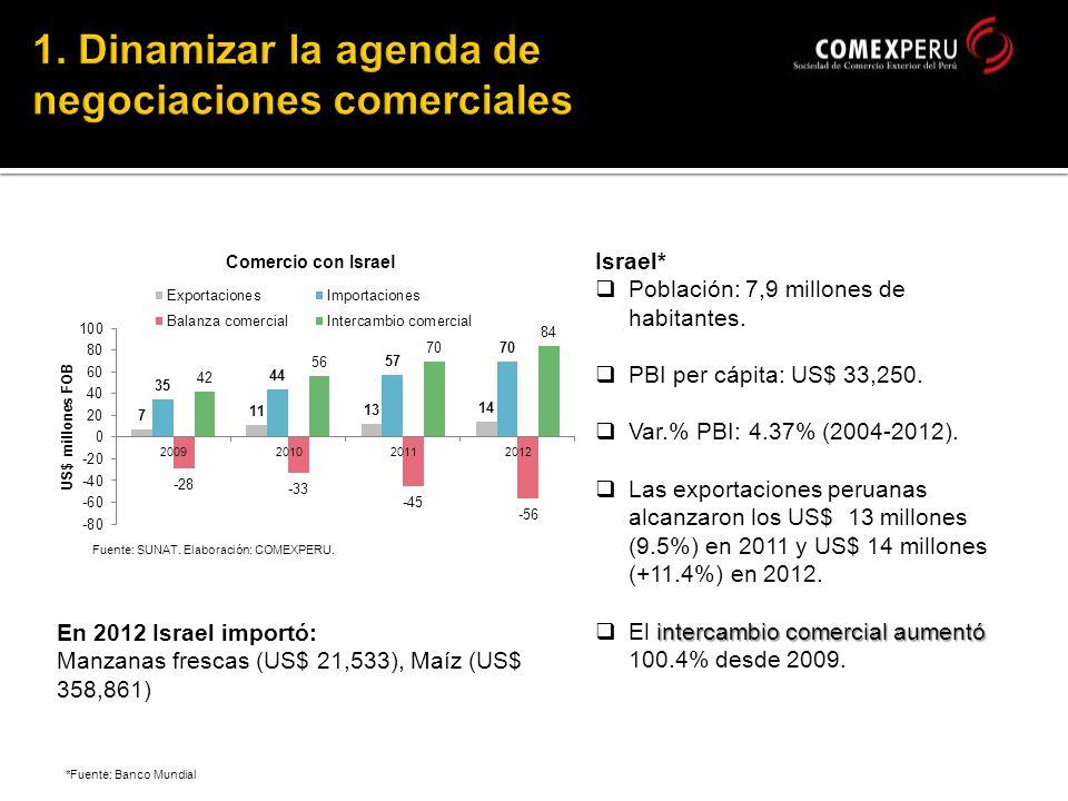 *Fuente: Banco Mundial Israel* Población: 7,9 millones de habitantes.