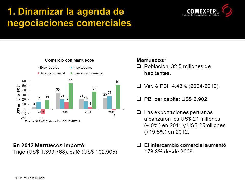 *Fuente: Banco Mundial Marruecos* Población: 32,5 millones de habitantes.