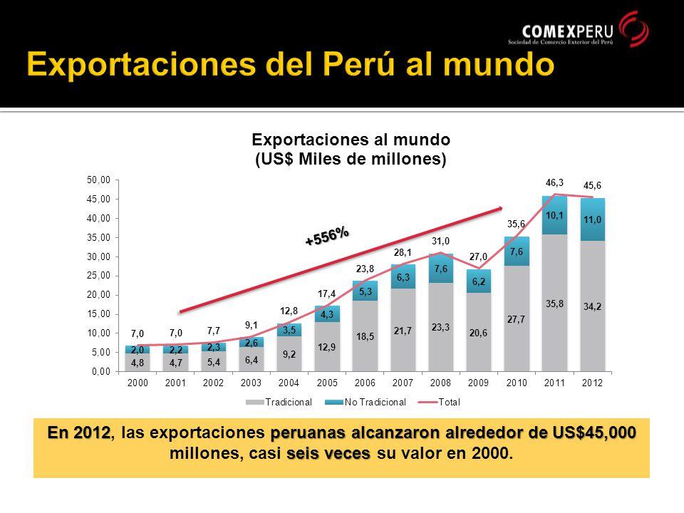 +556% En 2012peruanas alcanzaron alrededor de US$45,000 seis veces En 2012, las exportaciones peruanas alcanzaron alrededor de US$45,000 millones, casi seis veces su valor en 2000.