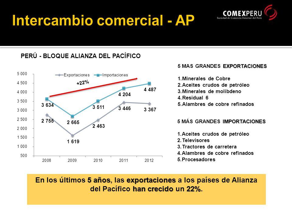 PERÚ - BLOQUE ALIANZA DEL PACÍFICO EXPORTACIONES 5 MAS GRANDES EXPORTACIONES 1.