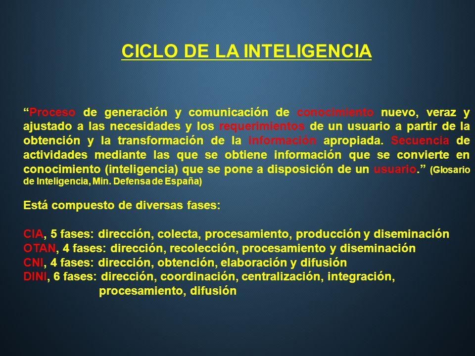 CICLO DE LA INTELIGENCIA Proceso de generación y comunicación de conocimiento nuevo, veraz y ajustado a las necesidades y los requerimientos de un usu